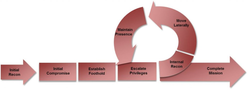 cyber_attack_lifecycle